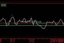 股价趋势-(均价指标 源码)