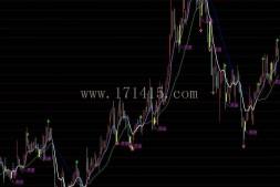 买入、持股、一目了然(黄金买入)主图源码