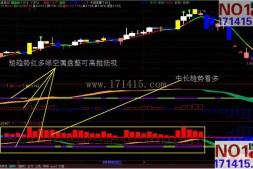 福建小林趋势之–小林短势多空(副图指标,红买绿卖,附源码)