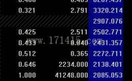 自制5分钟涨速(内外盘比)之类的排序(源码)