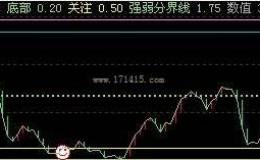 清仓卖出 选股公式 帮助分析股票买还是卖  源码