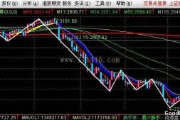 战略家的主图指标-蓝黄丝带(源码)