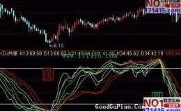 图解利用KDJ共振买卖股票技术指标