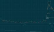 同花顺金叉趋势线逢低买入死叉逃顶指标公式